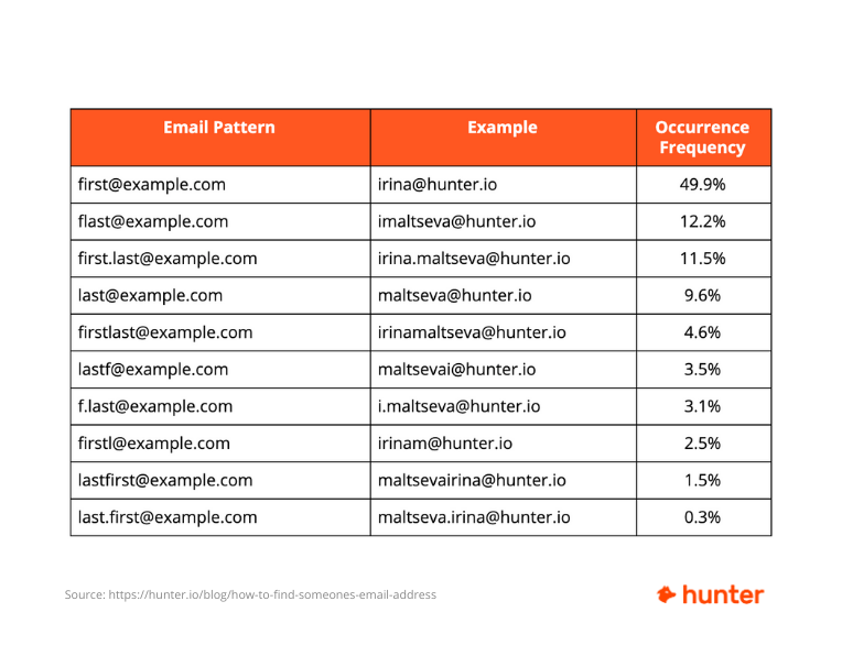 Most common email patterns