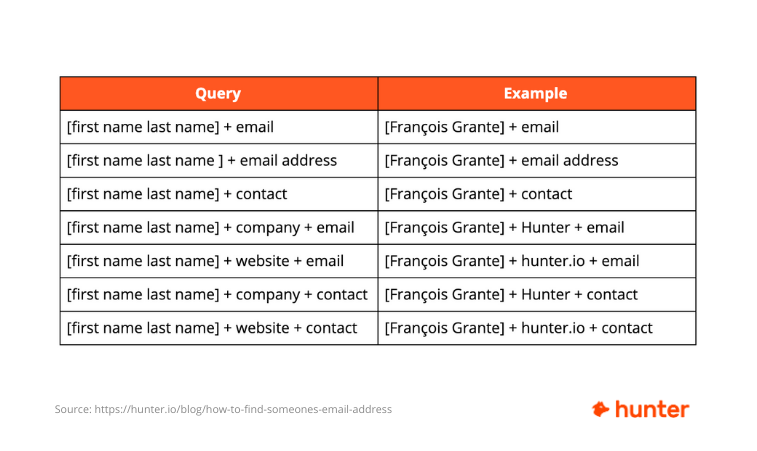 Search queries to find someone's email address on Google