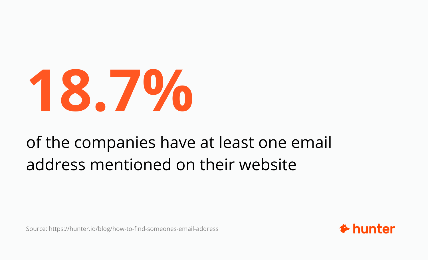 Stats about how many companies mention their email addresses on the website