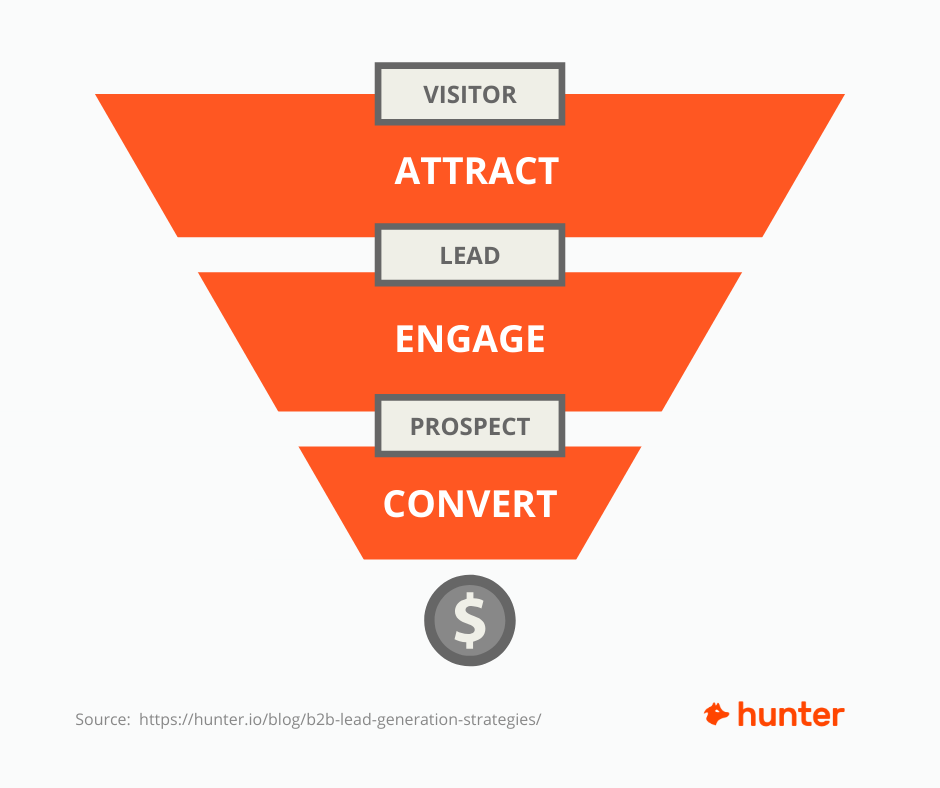 B2B lead generation funnel: atrract, engage, and convert stages