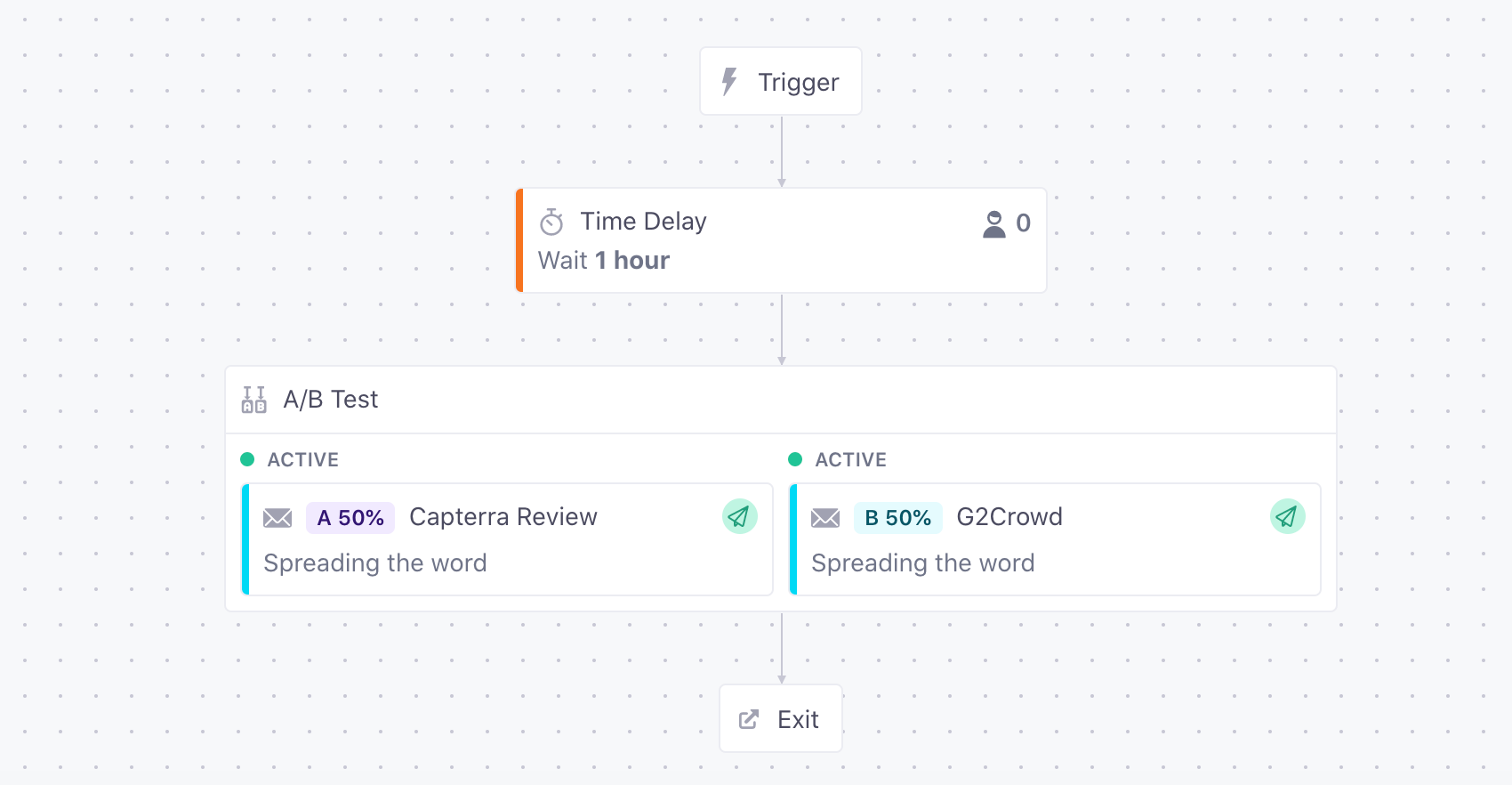 A/B test in Customer.io to ask users to leave review