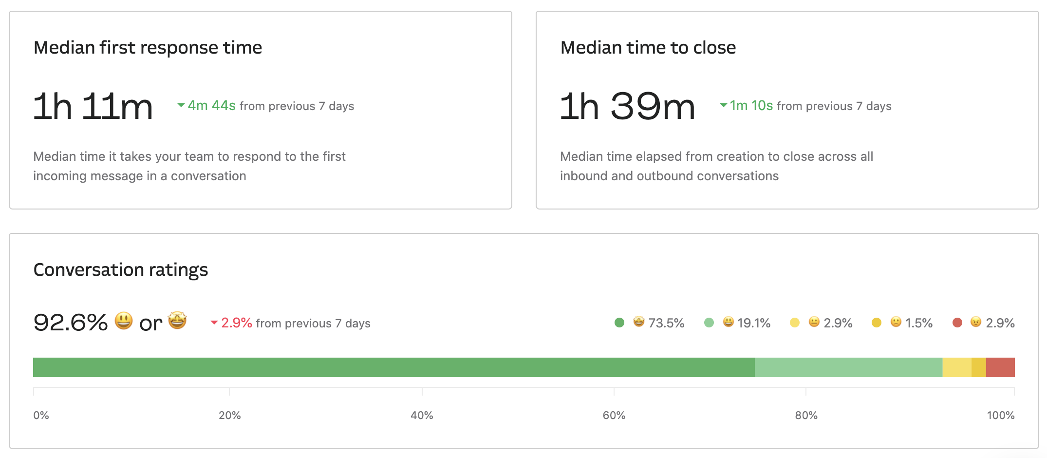 Hunter's Intercom results: median 1st response time and time to close