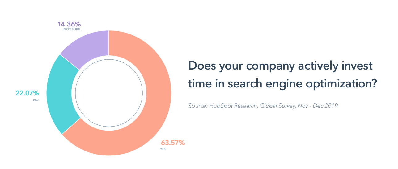 63.57% of the marketers invest in SEO (HubSpot survey)