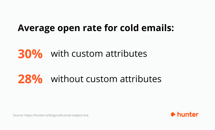 Average open rate for cold emails