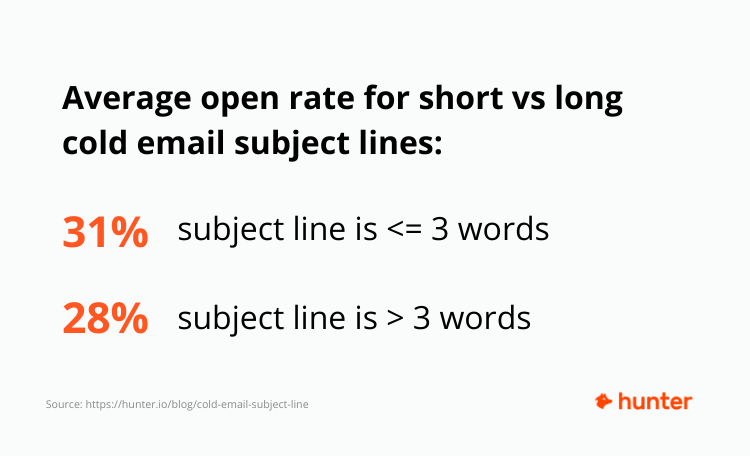 Average open rate for short vs long subject lines