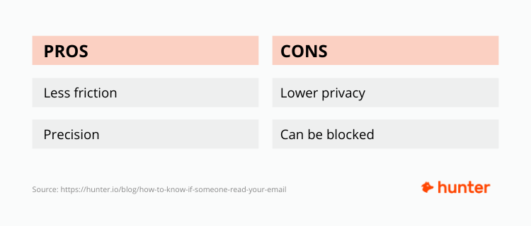 Pros and cons of using email tracking tools