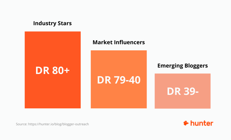 Bloggers segmentation base on the DR