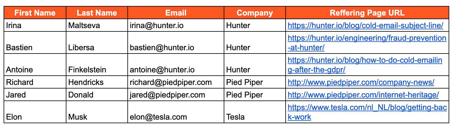 CSV for mass personalization example