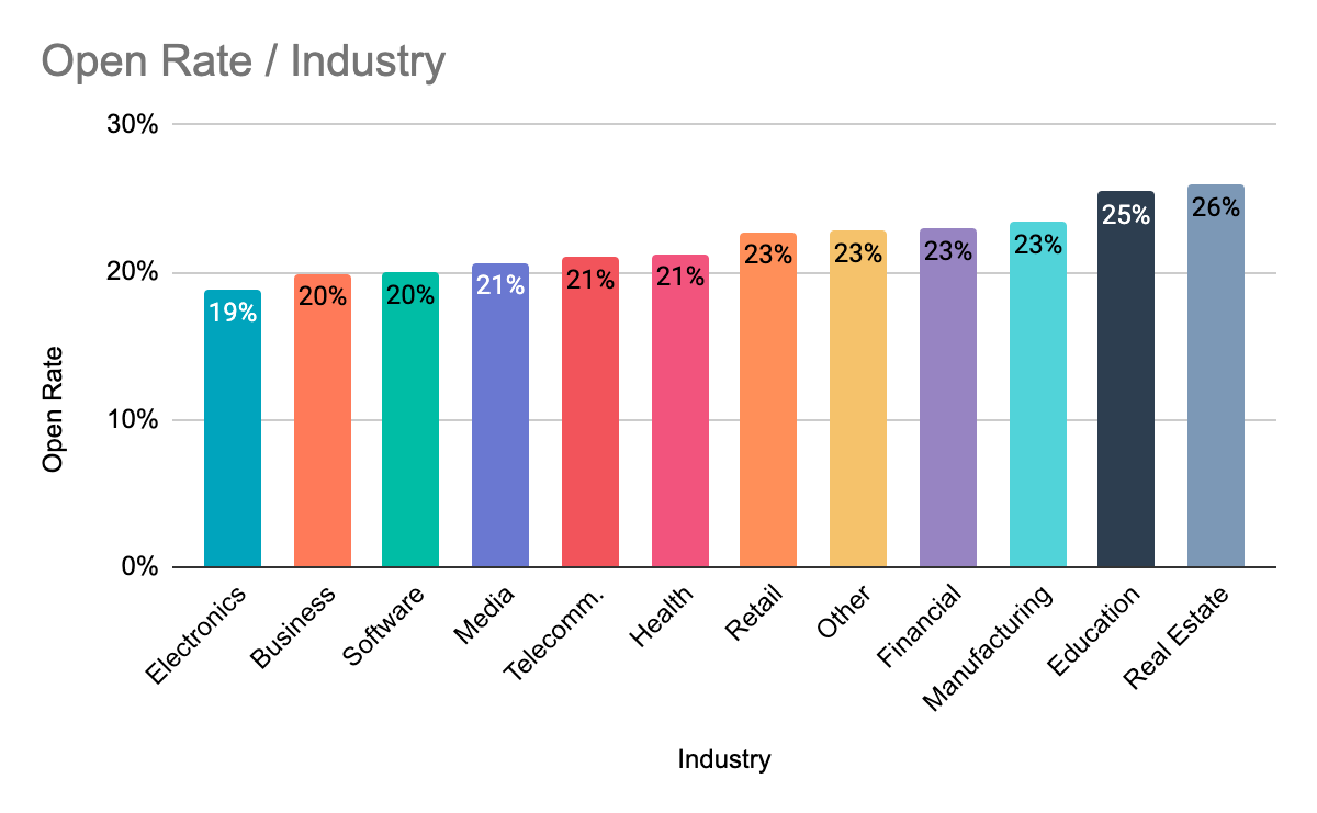 Open rate benchmarks per industry