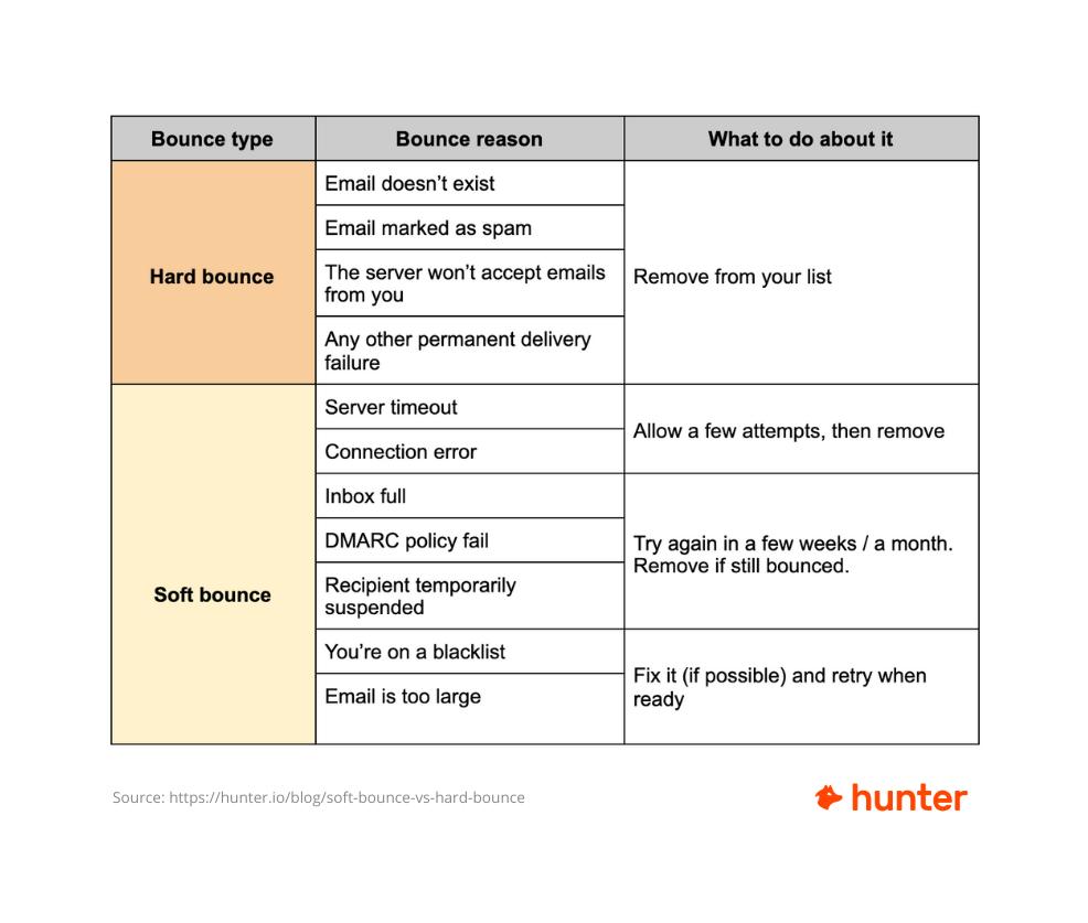 Soft bounce vs hard bounce