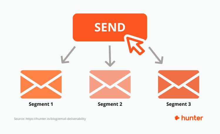Segment email list