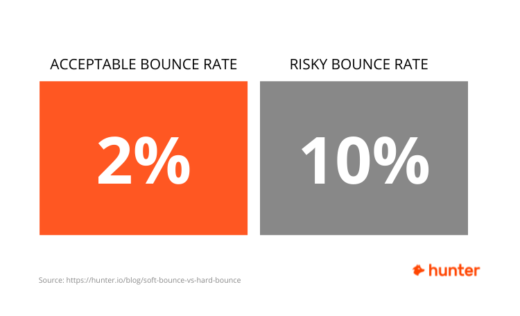 Acceptable bounce rate