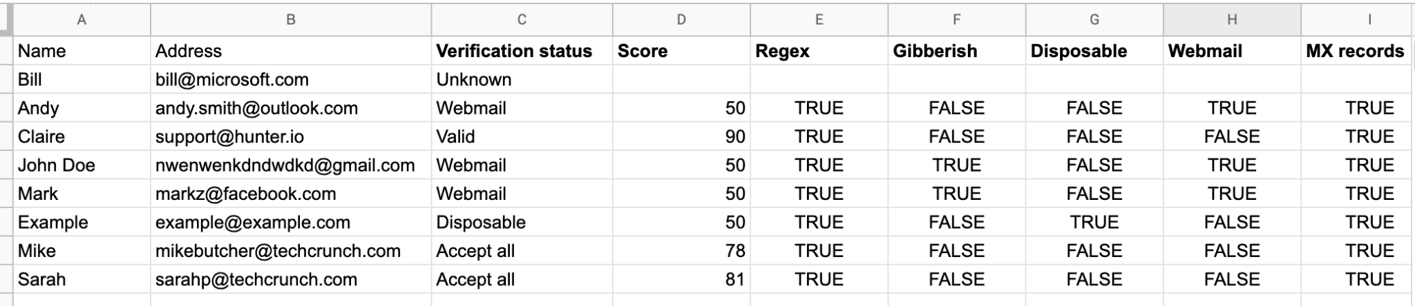 Hunter for Sheets verification results
